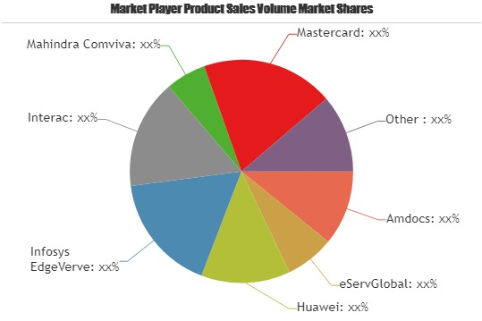 Digital Money Transfer Market   Amdocs, eServGlobal, Huawei, Infosys EdgeVerve, Interac, Mahindra Comviva