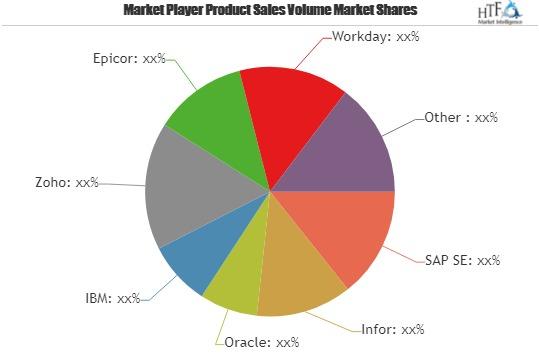 Accounting application Market Outlook to 2025: SAP SE, Infor, Oracle, IBM, Zoho, Epicor