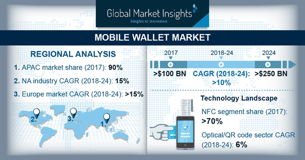 Outlining Mobile wallet market trends from a regional perspective