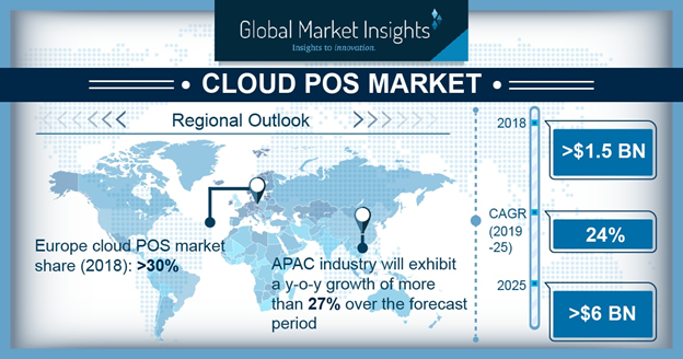APAC cloud POS market to witness double-digit growth rate over 2019-2025