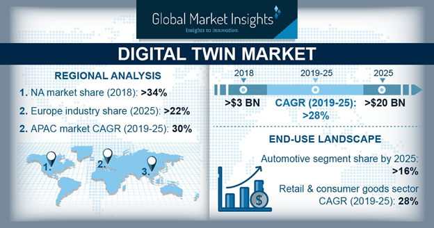 Global digital twin market analysis – 3 biggest business challenges the technology can overcome