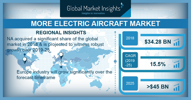 More Electric Aircraft Market in North America Region is Expected to Account Significant Revenue Share Over 2025