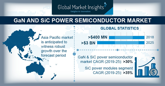 GaN and SiC power semiconductor market in APAC is Expected to gain hefty returns by 2025