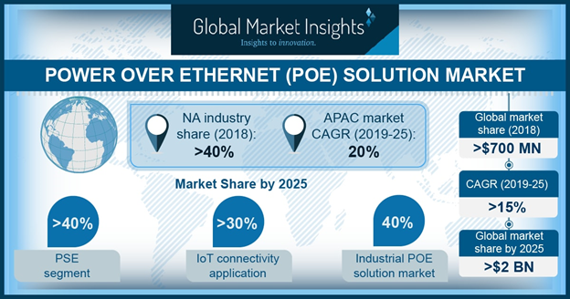 Power Over Ethernet Solutions Market Future Trend and Growth Opportunities Over 2025