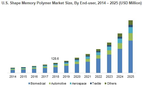 North America Shape Memory Polymer Market to Expand At 26% Growth 2025, 130 Pages Report