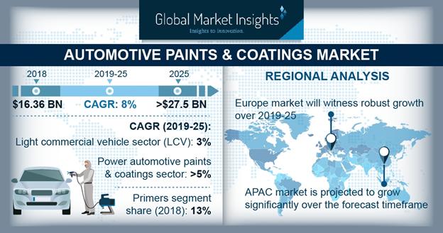 By 2025, Global Automotive Paints & Coatings Market to Procure Substantial Revenue of USD 27.5 Billion