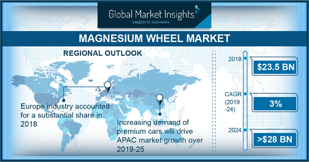 Magnesium Wheel Market To Register An Escalated Growth of USD 28 Billion by 2024