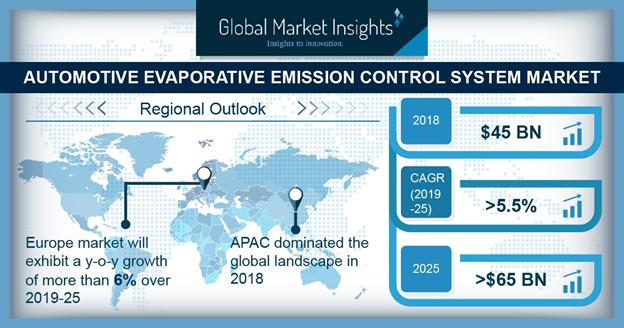 Automotive Evaporative Emission Control System Market Will Generate Revenue of USD 65 Billion by 2025