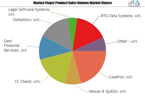Conflict Checking Software Market – Emerging Trends may Make Driving Growth Volatile | key players CaseFox, Nelson & Quillin, CC Check