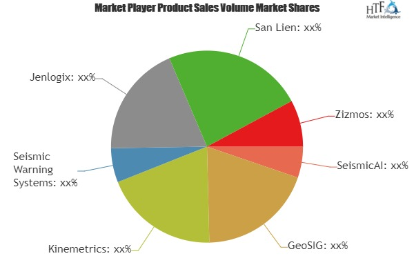 Earthquake Early Warning System Market to Witness Huge Growth by 2025 | Leading Players- SeismicAI, GeoSIG, Kinemetrics, Jenlogix