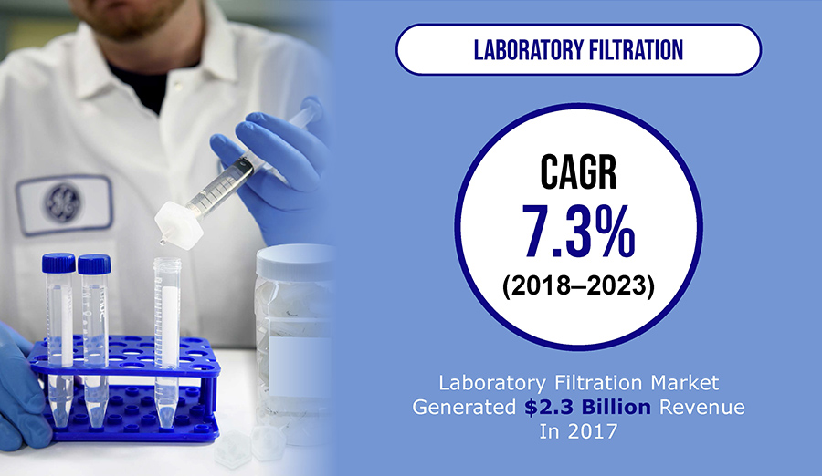 Growing Demand for Pharmaceutical Products to Drive Laboratory Filtration Market