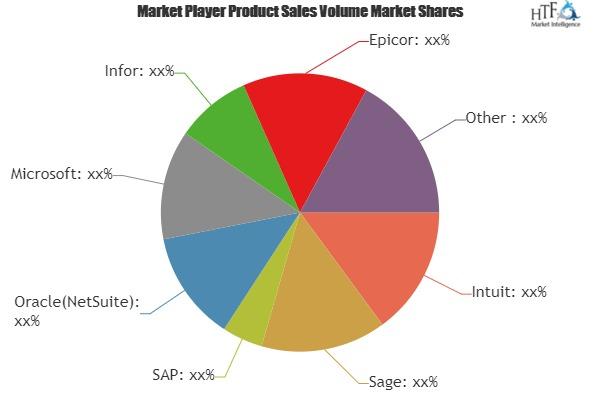 Cloud Accounting Software Market Is Booming Worldwide| Involved Key Players: MEGI, Reckon, Xero, Dropbox