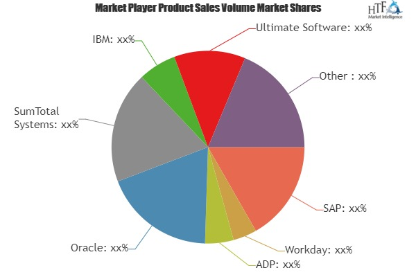 Core HR Software Market Size, Status and Growth Opportunities by 2019-2025: Workday, ADP, Ultimate Software