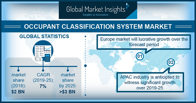 Occupant Classification System Market is Estimated to Reach USD 3 Billion by 2025
