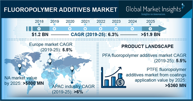 Fluoropolymer Additives Market is Projected to Reach USD 1.9 Billion by 2025
