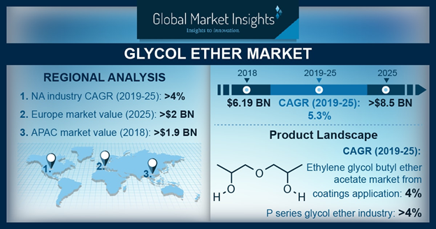 Global Glycol Ether Market Valuation to Exceed USD 8 Billion by 2025