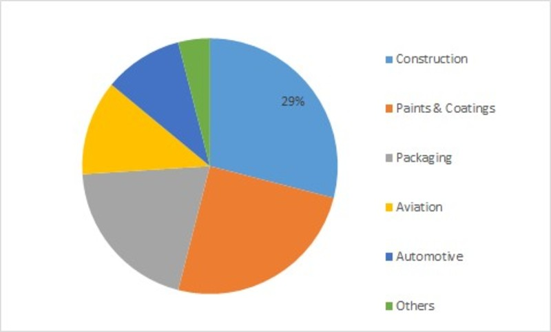Polyester Coatings Market Status, Price Trends, Industry Share, Growth Drivers, Business Opportunities, Application and Forecast 2023