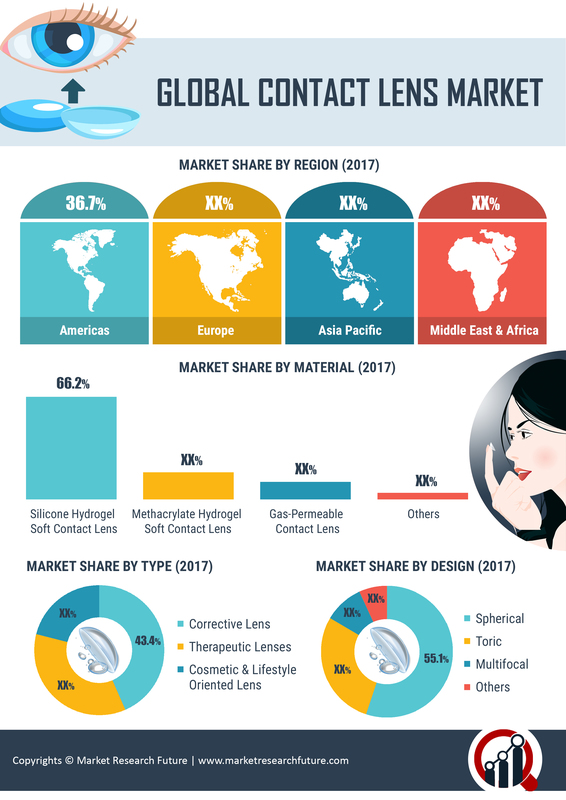 Contact Lenses Market Analysis 2019 With Industry Players, Size, Share, Trends, Demand, Restraints, Segments And Global Forecast To 2023