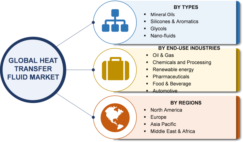Heat Transfer Fluid Market Size, Growth 2019 Key Players, Merger, Share, Trends, Competitive Analysis, Regional, And Global Industry Forecast To 2023