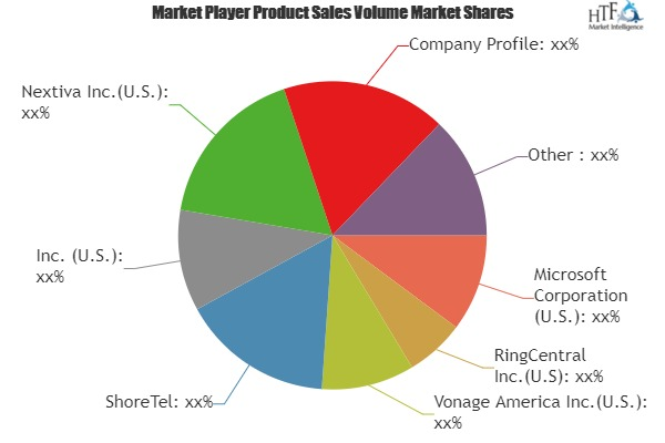 Cloud PBX Market Size, Status and Growth Opportunities by 2019-2024: RingCentral, Vonage America, Nextiva