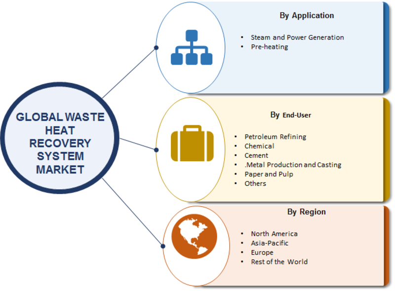 Waste Heat Recovery System Market Size, Growth 2019 Key Players, Merger, Share, Trends, Competitive Analysis, Regional And Global Industry Forecast To 2023