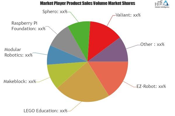 K-12 Robotic Toolkits Market to Witness Huge Growth by 2025 | Leading Key Players- EZ-Robot, LEGO Education, Makeblock, Modular Robotics