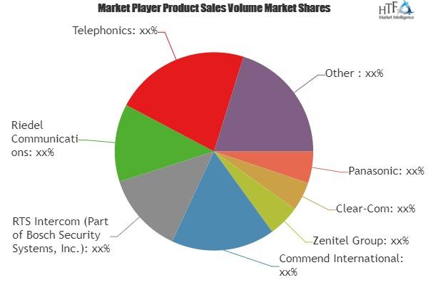Wireless Intercom Market – Major Technology Giants in Buzz Again   Panasonic, Clear-Com, Zenitel, Commend