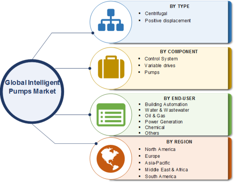 Intelligent Pumps Market 2019 Worldwide Overview, Leading Players, Size, Share, Growth Insights, Competitive Landscape, Technologies and Forecast 2023