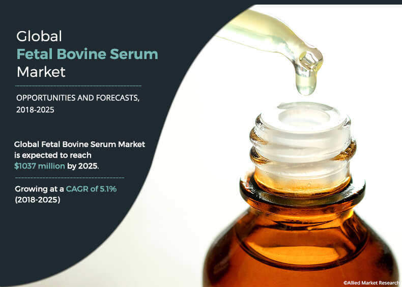 New Reports Show Next-Level Growth for Fetal Bovine Serum (FBS) Market at a CAGR of 5.1 % from 2018 to 2025.