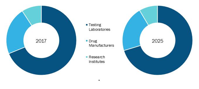 Cannabis Testing Market is Witnessing Phenomenal Growth by 2025 - Agilent Technologies, PerkinElmer, Inc., Shimadzu Corporation, SCIEX, Merck KGaA, Restek Corporation, Waters, CannaSafe Analytics, etc.