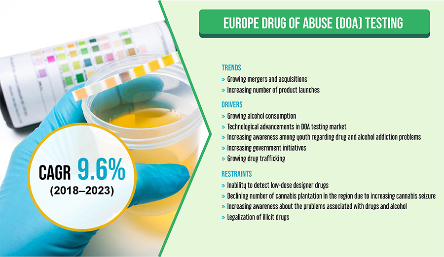 Technological Advancements Aiding the Europe Drug of Abuse (DOA) Testing Market Growth