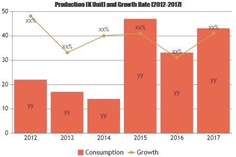 Smart Card Market to Witness Astonishing Growth by 2022   VALID, Eastcompeace, Wuhan Tianyu, Datang,CPI Card
