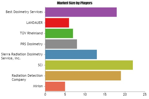 Commercial Dosimetry Services Market to witness astonishing growth with Key Players Mirion, Radiation Detection, SCI