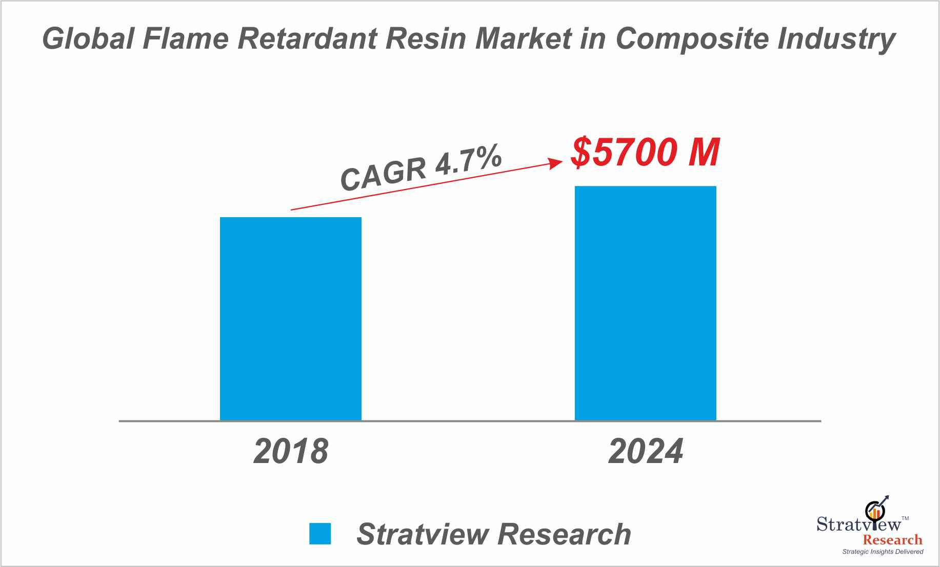 The Need And Growth of the Fire Retardant Resins In The Global Composite Market