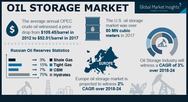 Europe Oil Storage Market to register a CAGR of 2% over 2018-2024
