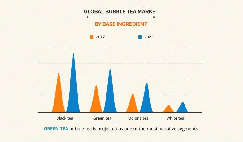 Bubble Tea Market Projected to Hit $3,214 Million by 2023   CAGR 7.40%
