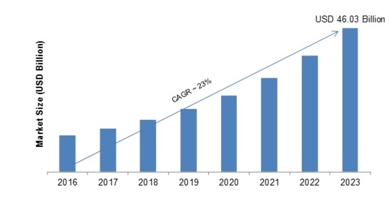 Financial Cloud Market: 2019 Industry Statistics, Size, Trends, Share, Competitive Landscape, Emerging Technologies, Growth, And Regional Forecast To 2023