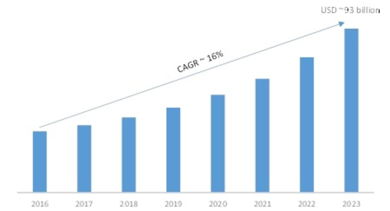 Robotics Market 2019 Global Industry Size, Share, Trends, Growth Factors, Key Countries Analysis By Leading Players With Forecast to 2023
