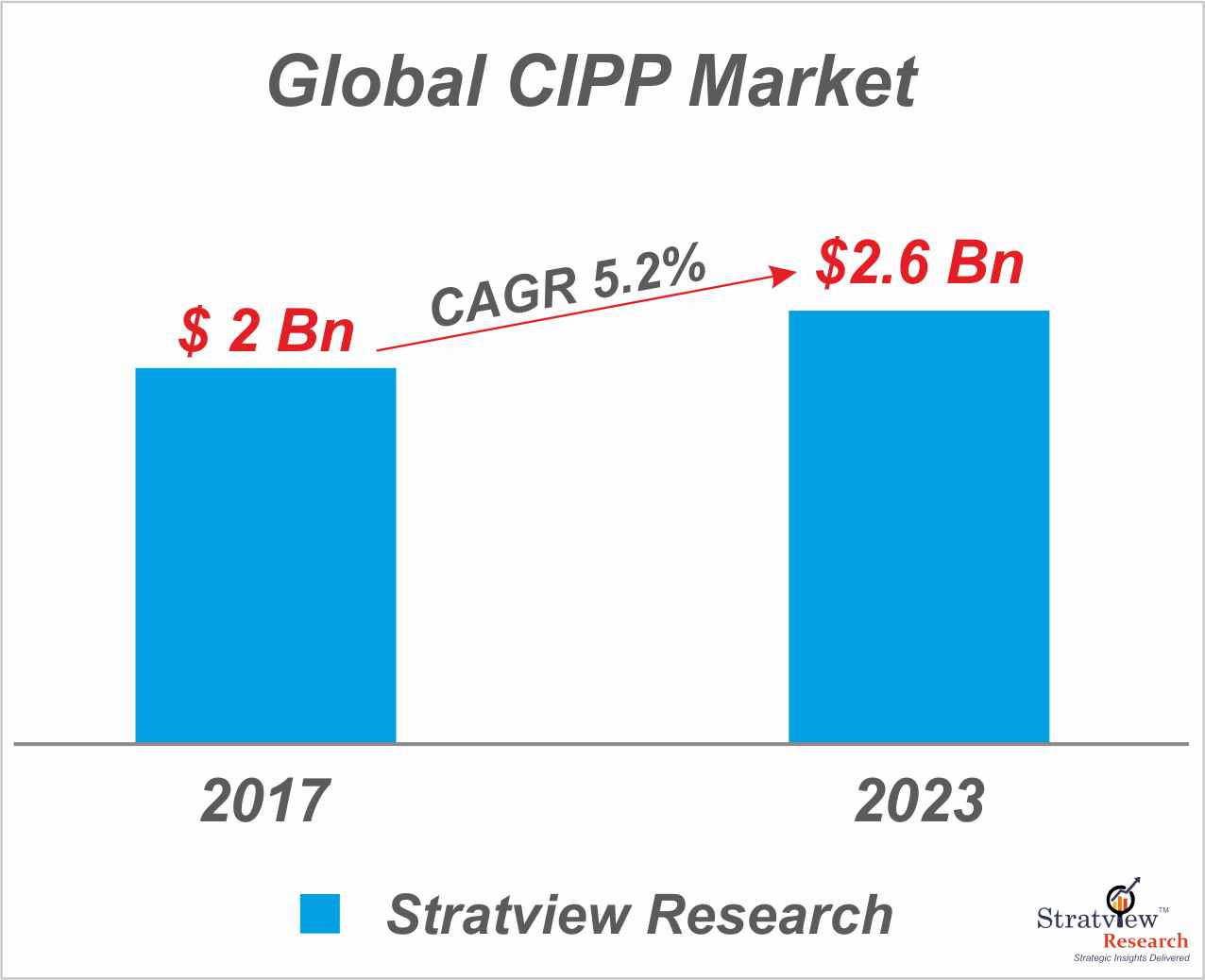 The Market Of CIPP – Most Preferable Option in Pipeline Rehabilitation