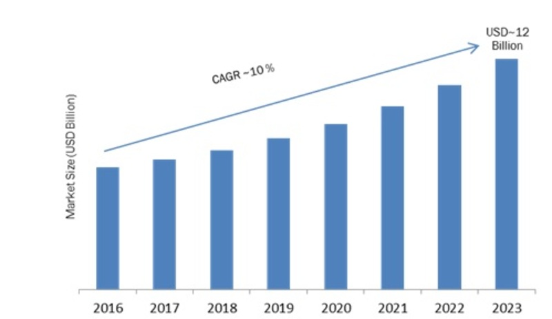 Virtual Classroom Market 2019: Company Profiles, Size, Global Segments, Industry Trends, Landscape and Demand by Forecast to 2023
