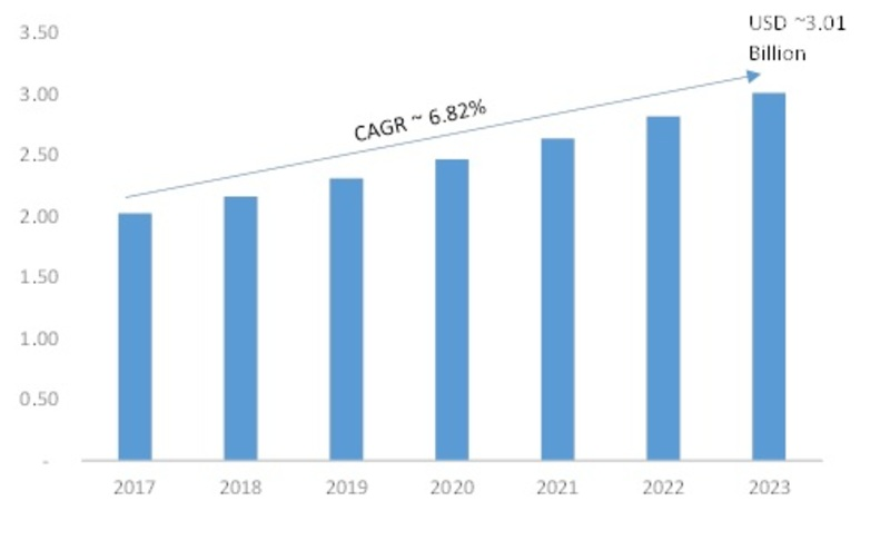 Digital Oscilloscope Market 2019 Comprehensive Research Study with Global Size, Share, Industry Growth, Applications, Demand, Competitive Landscape, Opportunities and Forecast 2023