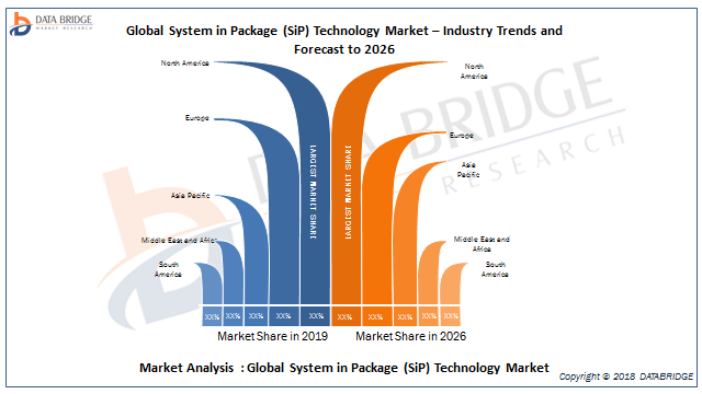 Global System in Package (SiP) Technology Market Observational Studies with Top Vendors Analysis like Amkor Technology, ASE Technology Holding Co., Ltd, Chipbond Technology Corporation, ChipMOS TECHN