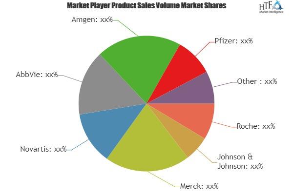 Antibody Production Services Market – A comprehensive study by key players Roche, Johnson & Johnson, Merck