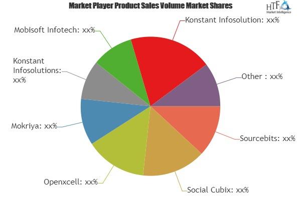 Identify Hidden Opportunities Of App Creation Software Market| Sourcebits, Social Cubix, Openxcell