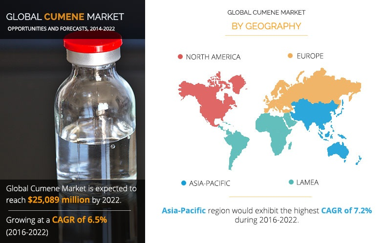 Cumene Market Overview With Demographic Data And Industry Growth, Latest Trends,Forecast 2022