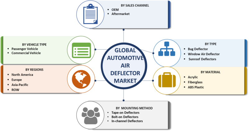 Automotive Air Deflector Market - 2019 Global Size, Growth, Merger, Share, Trends, Statistics, Competitive Analysis, Key Players, Regional, And Global Industry Forecast To 2023