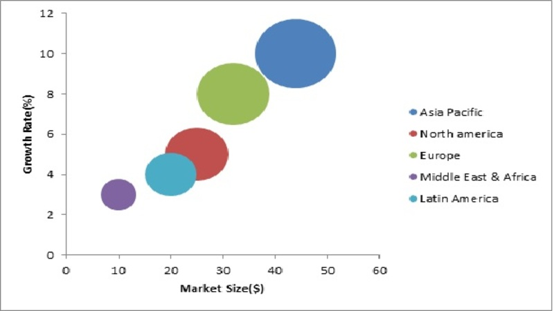 Power Boiler Market Is Booming Worldwide - Industry Segmented by Type, Technology, Fuel Type, Size, Share, Key Players, Regional Trends, Opportunity and Challenges by Forecast 2022