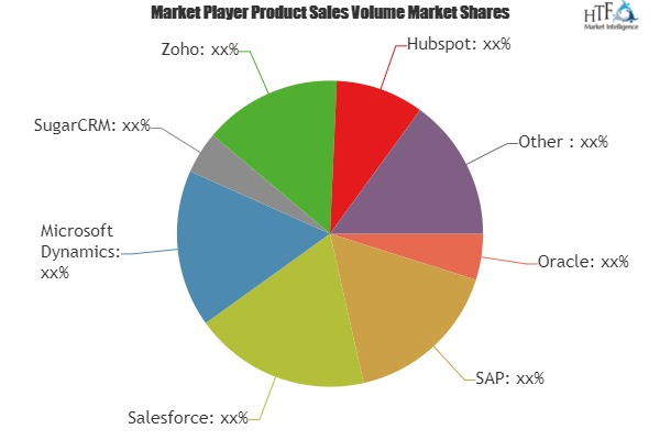 Online CRM Software Market to Witness Massive Growth Opportunities by 2019 to 2023: Involved Expert (Zoho, Hubspot, Act)
