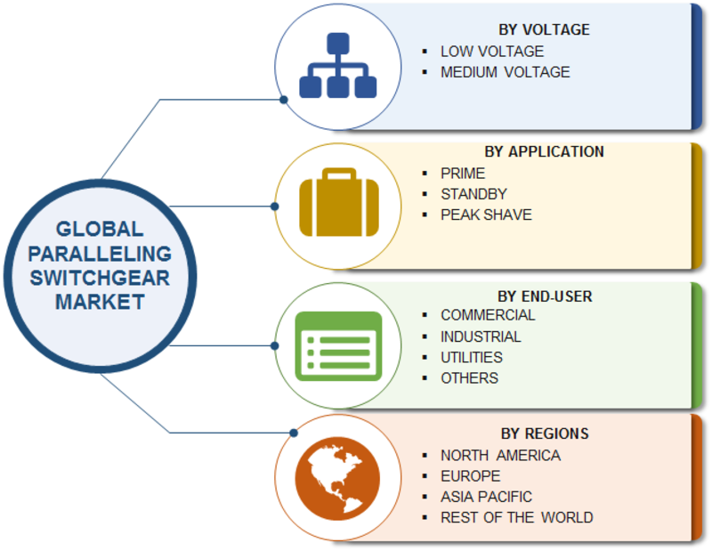 Paralleling Switchgear Market Global Trends, Sales Revenue, Development History, Growth Opportunities, Regional Outlook and Industry Expansion Strategies till 2023