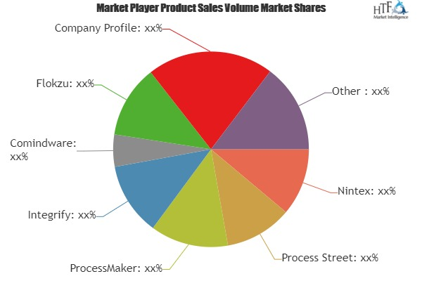 Workflow Management Software Market to Witness Huge Growth by 2025 | Leading Key Players- Nintex, Process Street, ProcessMaker